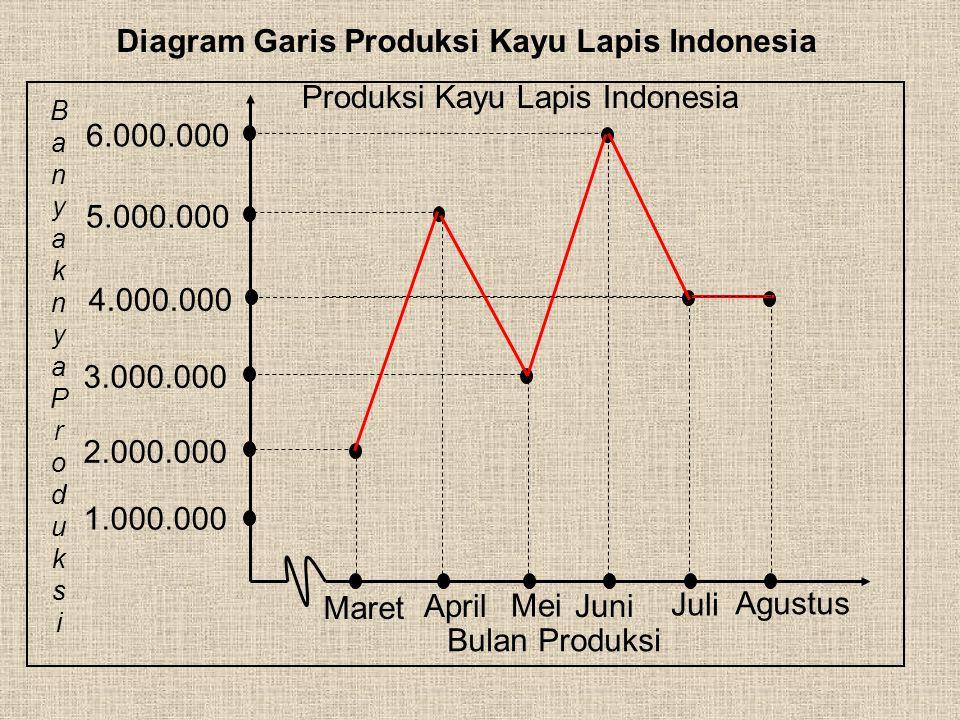 Produksi Kayu Lapis Indonesia