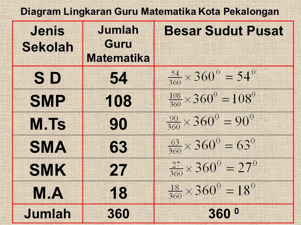 Jumlah Guru Matematika