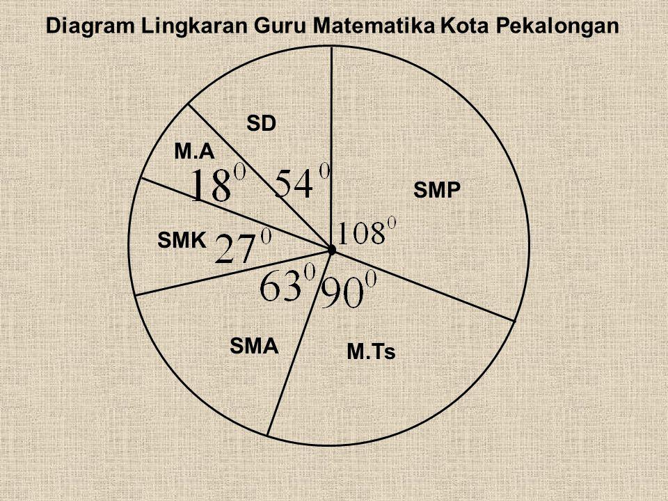 Diagram Lingkaran Guru Matematika Kota Pekalongan