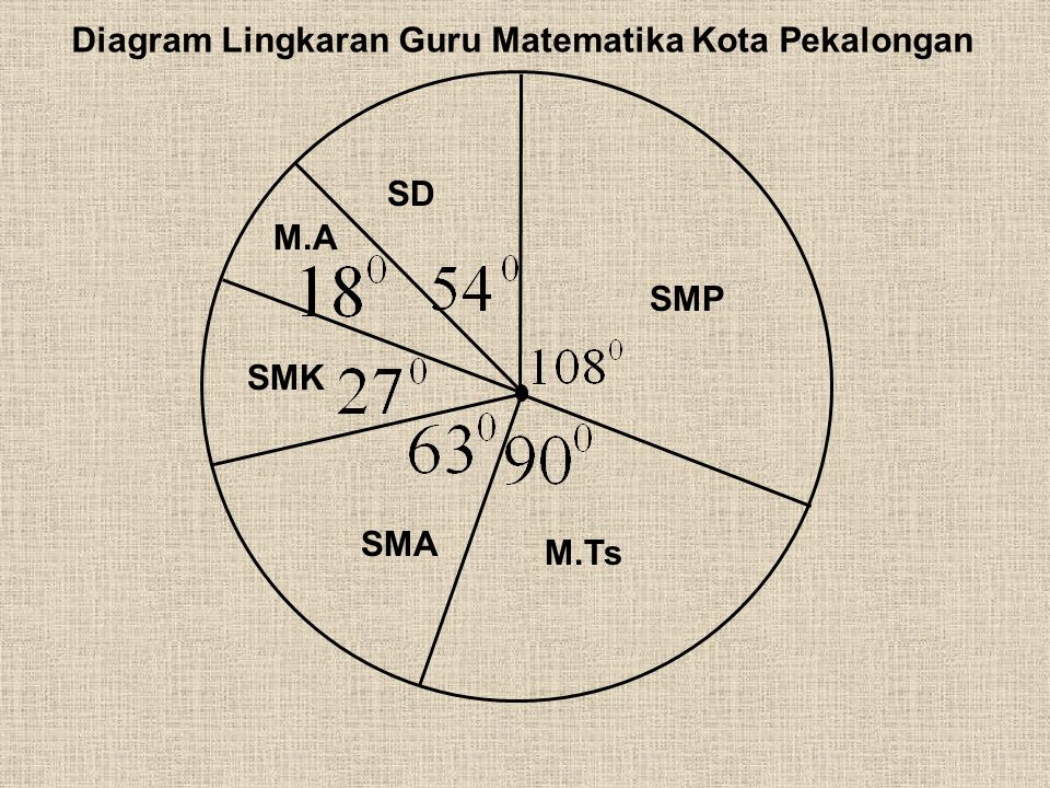 Statistika smp negeri 2 pekalongan pembelajaran matematika ppt diagram lingkaran guru matematika kota pekalongan ccuart Image collections