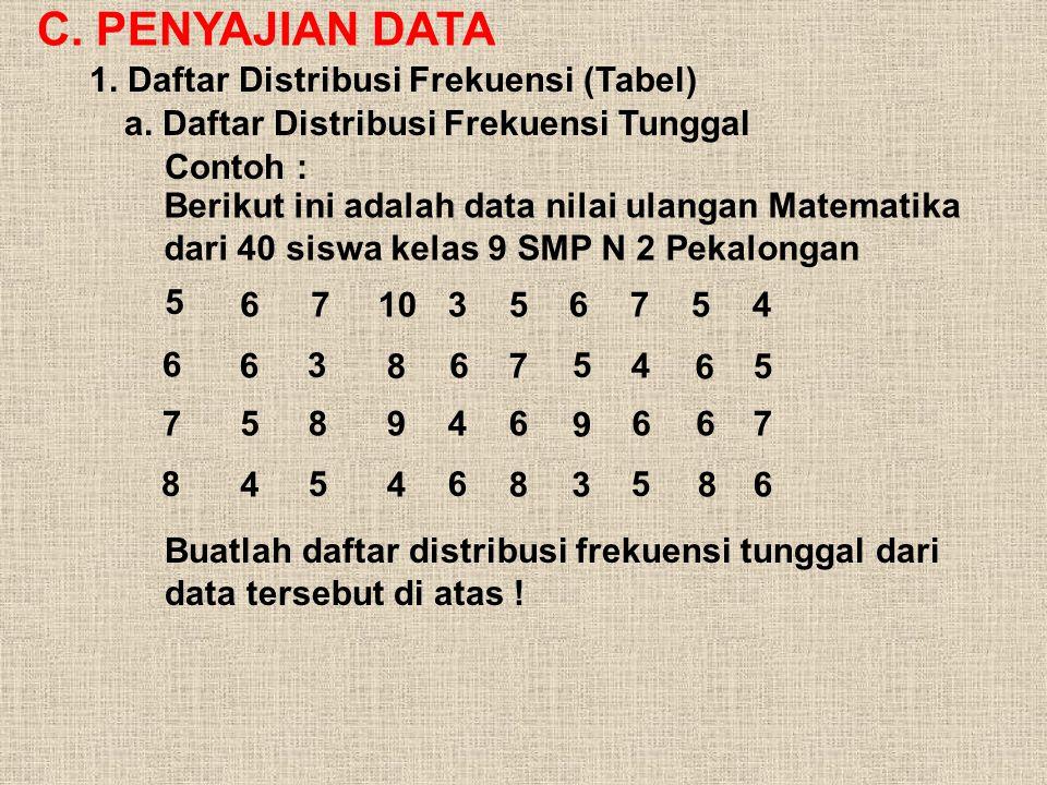 C. PENYAJIAN DATA 1. Daftar Distribusi Frekuensi (Tabel)