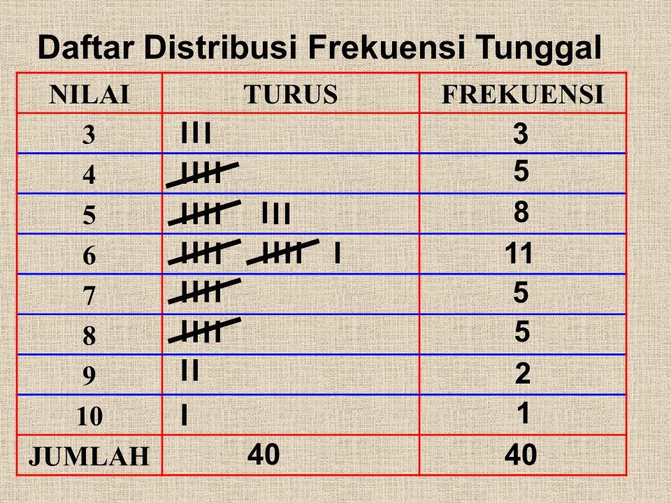 Daftar Distribusi Frekuensi Tunggal