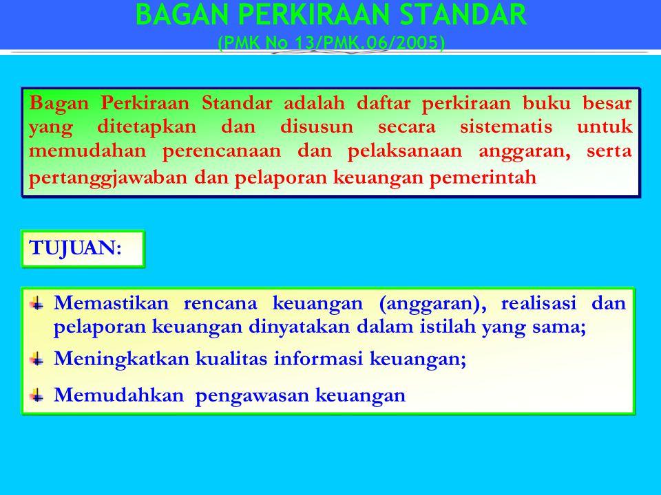 BAGAN PERKIRAAN STANDAR (PMK No 13/PMK.06/2005)