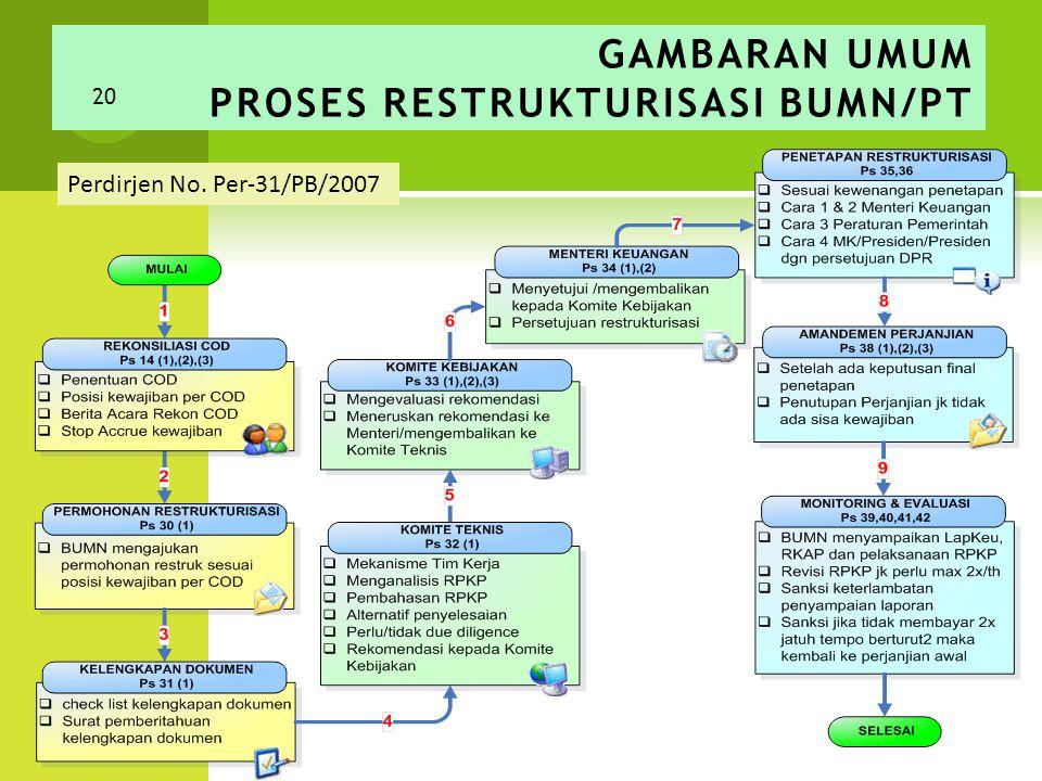 GAMBARAN UMUM PROSES RESTRUKTURISASI BUMN/PT