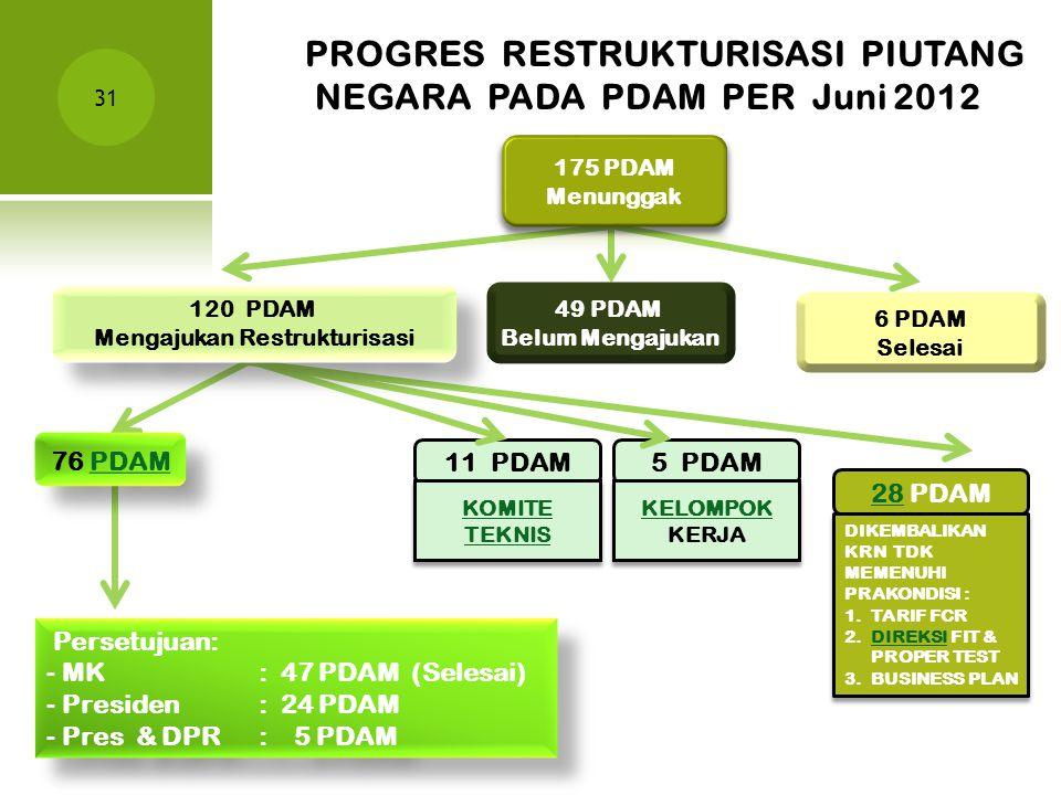 Mengajukan Restrukturisasi
