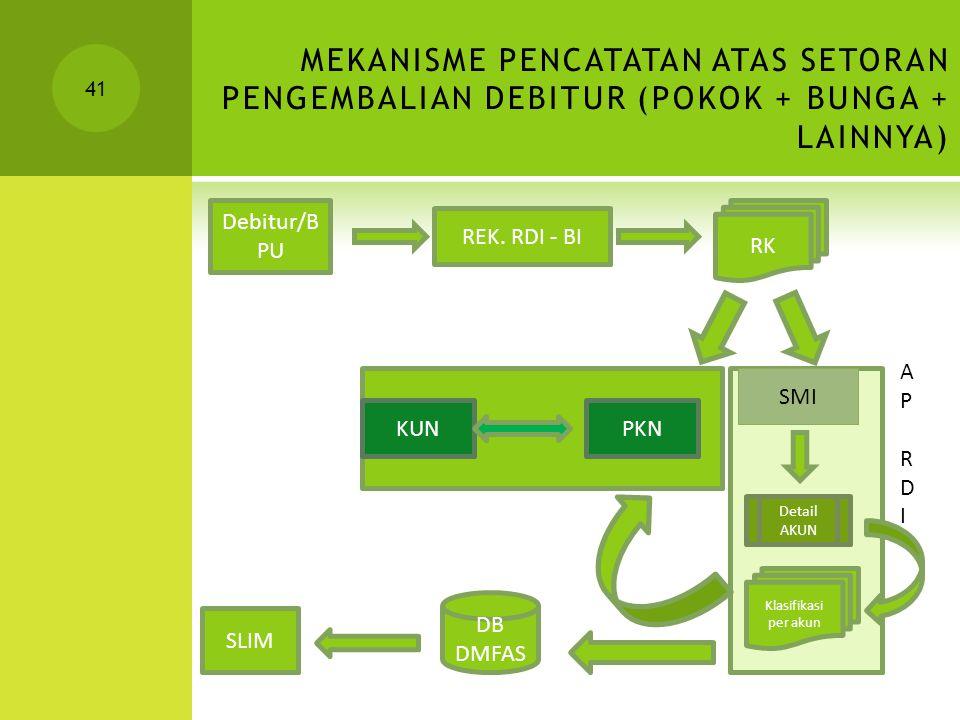 MEKANISME PENCATATAN ATAS SETORAN PENGEMBALIAN DEBITUR (POKOK + BUNGA + LAINNYA)