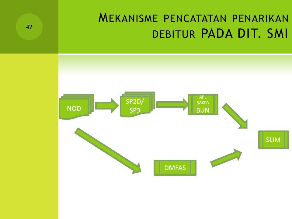 Mekanisme pencatatan penarikan debitur PADA DIT. SMI