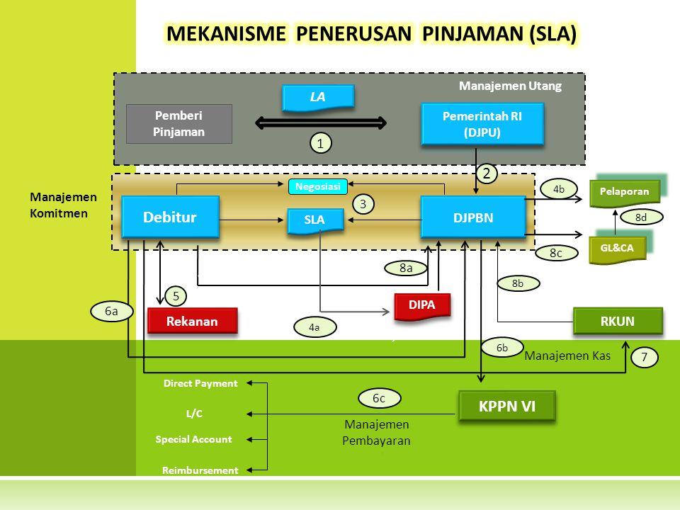 MEKANISME PENERUSAN PINJAMAN (SLA)