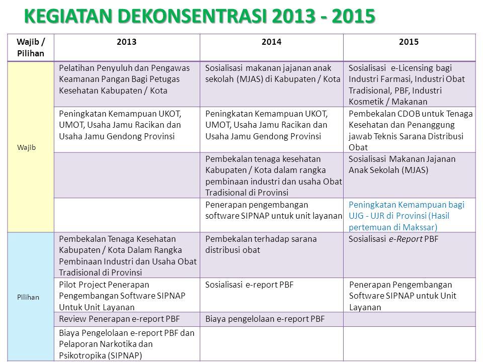 KEGIATAN DEKONSENTRASI 2013 - 2015
