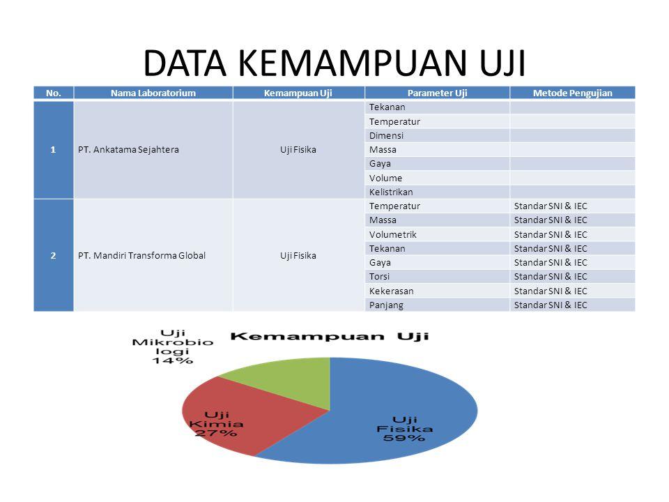 DATA KEMAMPUAN UJI No. Nama Laboratorium Kemampuan Uji Parameter Uji