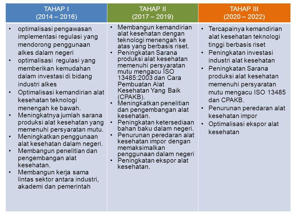 TAHAP I (2014 – 2016) TAHAP II. (2017 – 2019) TAHAP III. (2020 – 2022)