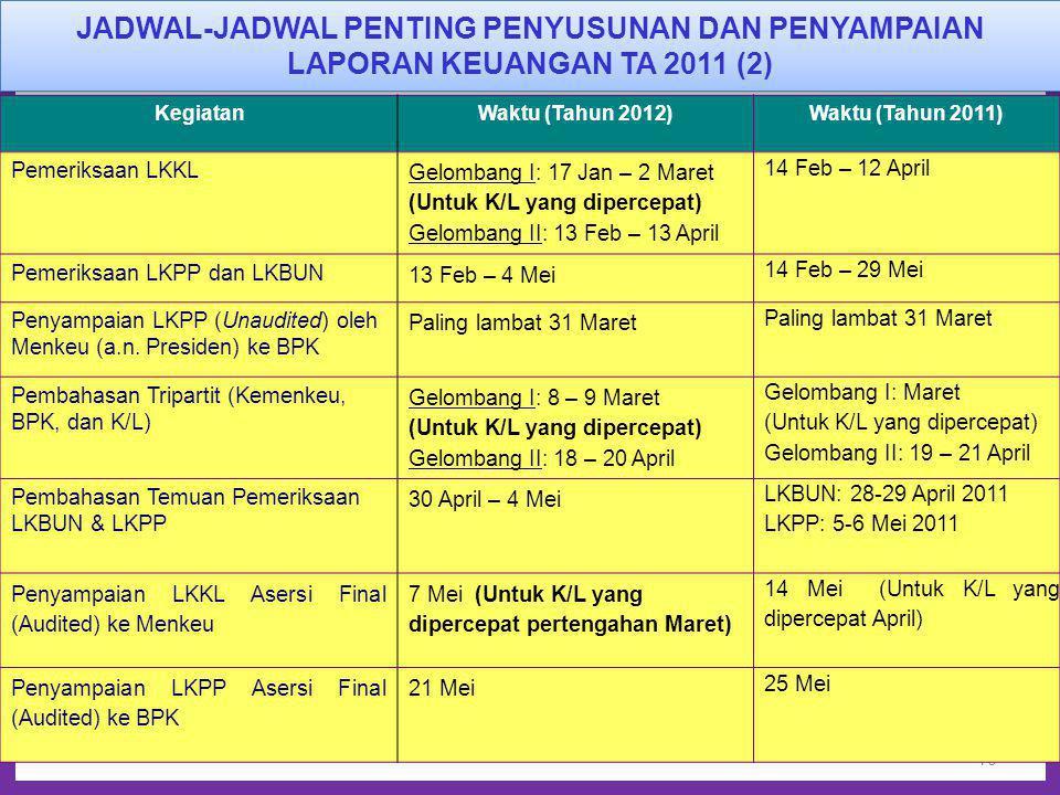 JADWAL-JADWAL PENTING PENYUSUNAN DAN PENYAMPAIAN LAPORAN KEUANGAN TA 2011 (2)