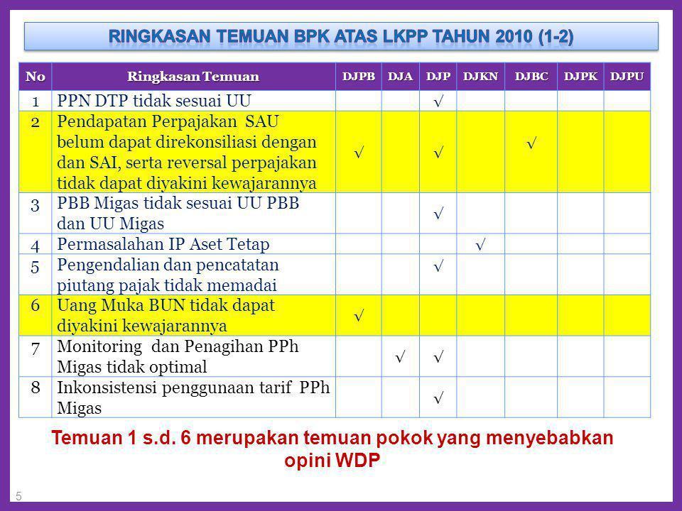 Temuan 1 s.d. 6 merupakan temuan pokok yang menyebabkan opini WDP