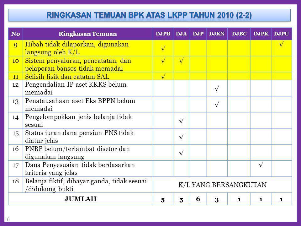 Ringkasan Temuan BPK Atas LKPP Tahun 2010 (2-2)