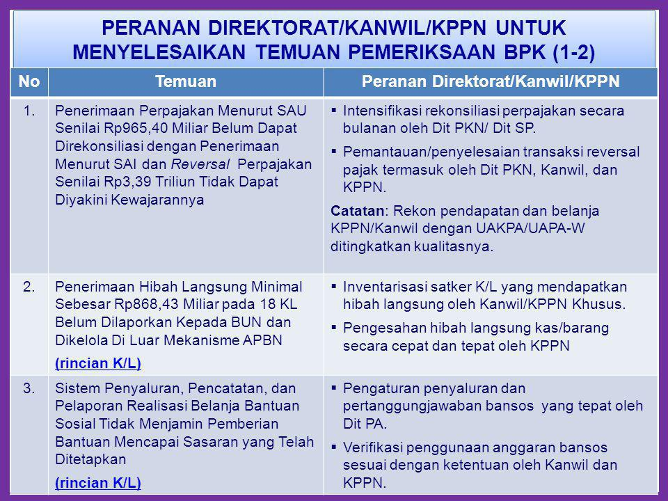 Peranan Direktorat/Kanwil/KPPN