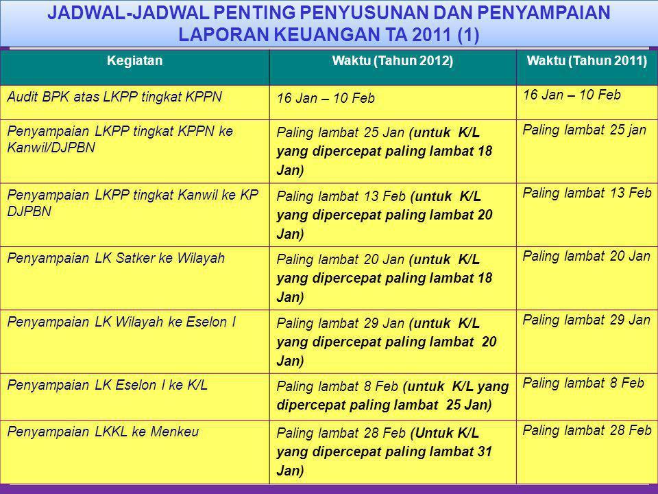 JADWAL-JADWAL PENTING PENYUSUNAN DAN PENYAMPAIAN LAPORAN KEUANGAN TA 2011 (1)