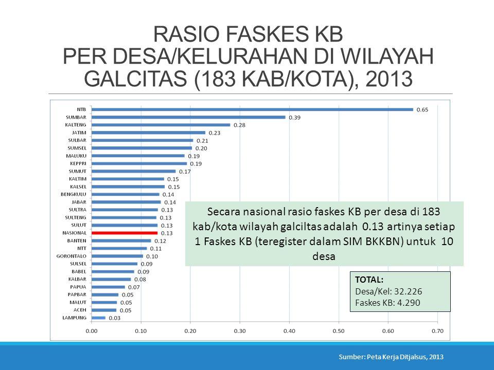 RASIO FASKES KB PER DESA/KELURAHAN DI WILAYAH GALCITAS (183 KAB/KOTA), 2013
