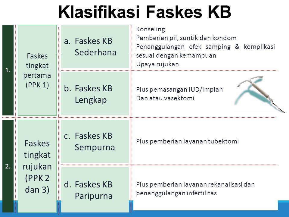 Klasifikasi Faskes KB Faskes KB Sederhana b. Faskes KB Lengkap