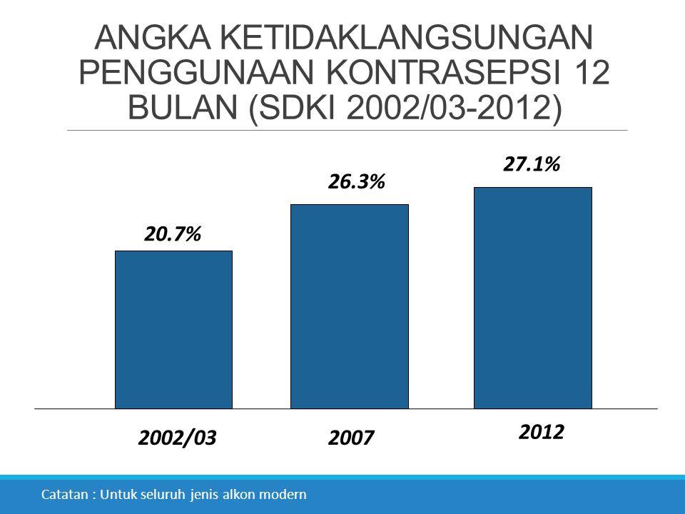 ANGKA KETIDAKLANGSUNGAN PENGGUNAAN KONTRASEPSI 12 BULAN (SDKI 2002/03-2012)