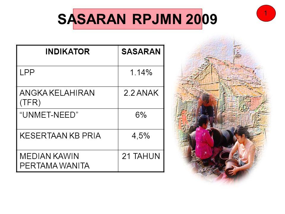 SASARAN RPJMN 2009 INDIKATOR SASARAN LPP 1.14% ANGKA KELAHIRAN (TFR)