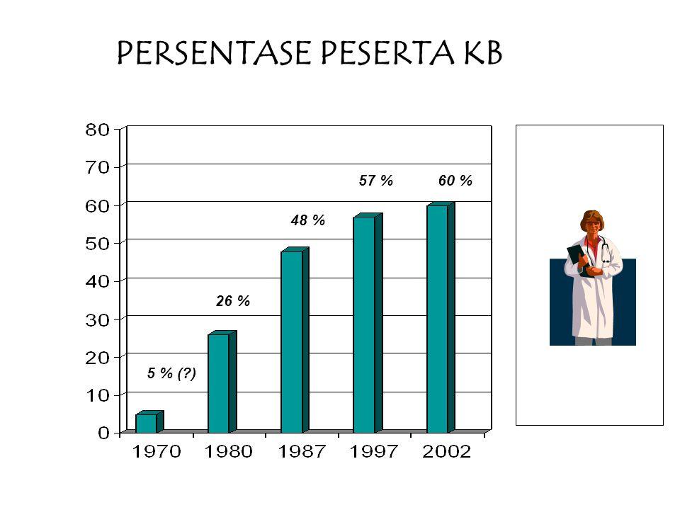 PERSENTASE PESERTA KB 57 % 60 % 48 % 26 % 5 % ( )