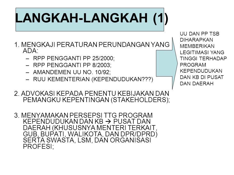 LANGKAH-LANGKAH (1) 1. MENGKAJI PERATURAN PERUNDANGAN YANG ADA: