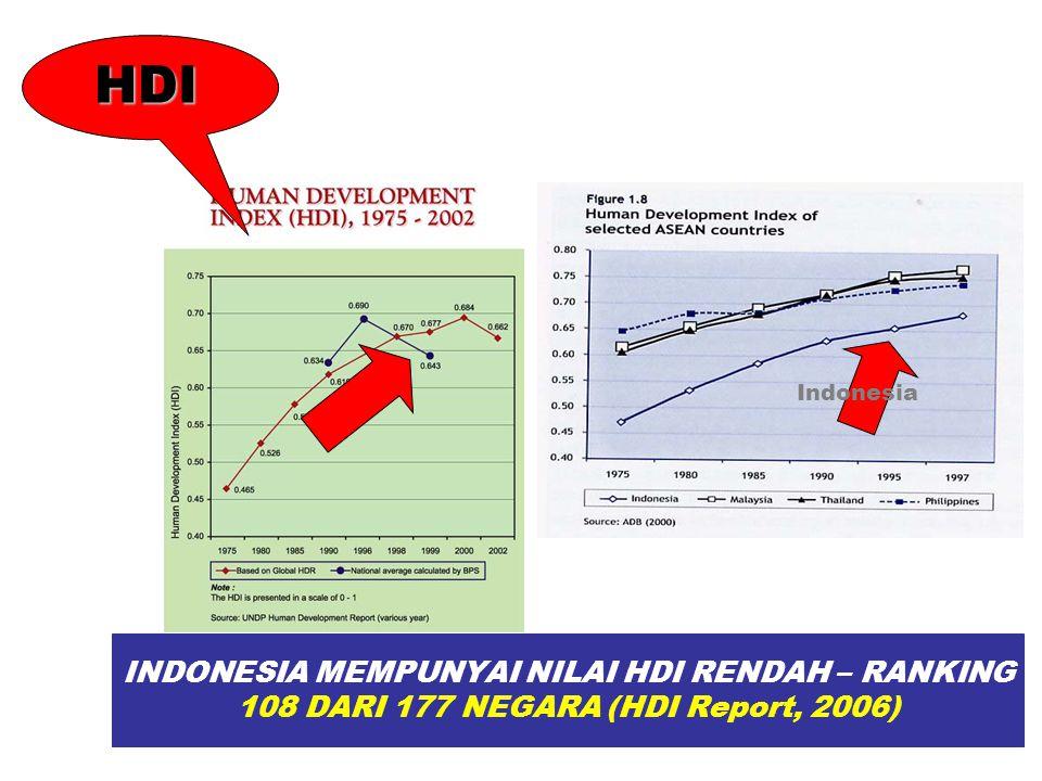 HDI Indonesia.