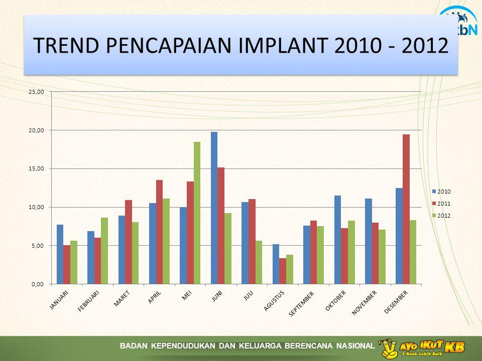 TREND PENCAPAIAN IMPLANT 2010 - 2012