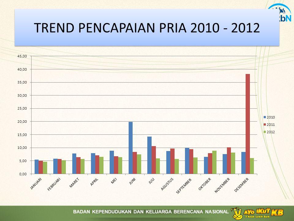 TREND PENCAPAIAN PRIA 2010 - 2012