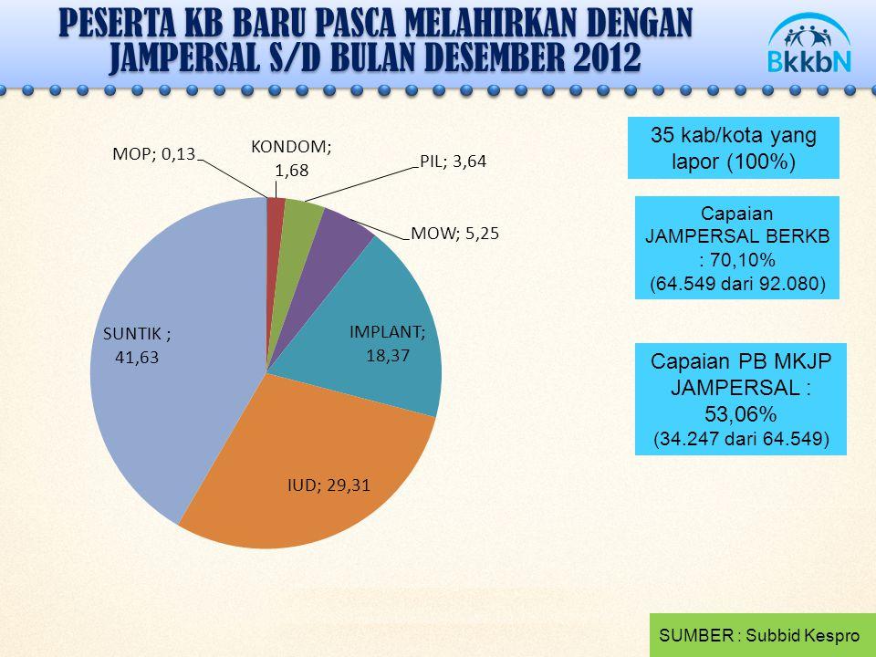 PESERTA KB BARU PASCA MELAHIRKAN DENGAN JAMPERSAL S/D BULAN DESEMBER 2012