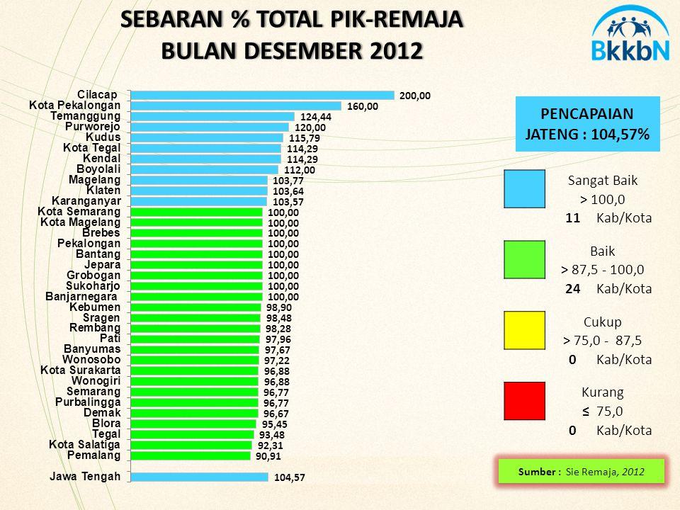 SEBARAN % TOTAL PIK-REMAJA BULAN DESEMBER 2012