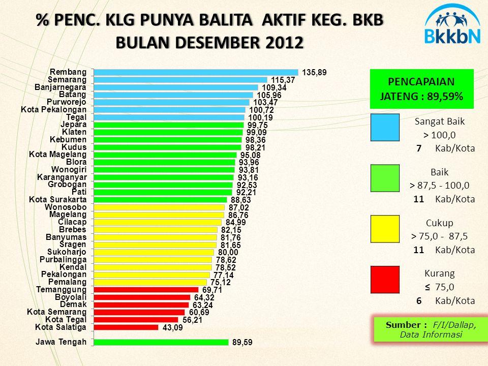 % PENC. KLG PUNYA BALITA AKTIF KEG. BKB BULAN DESEMBER 2012