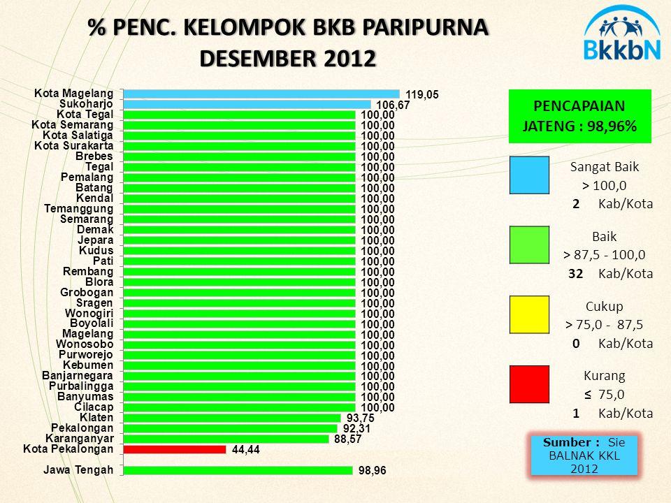 % PENC. KELOMPOK BKB PARIPURNA DESEMBER 2012