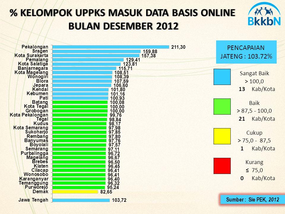 % KELOMPOK UPPKS MASUK DATA BASIS ONLINE BULAN DESEMBER 2012