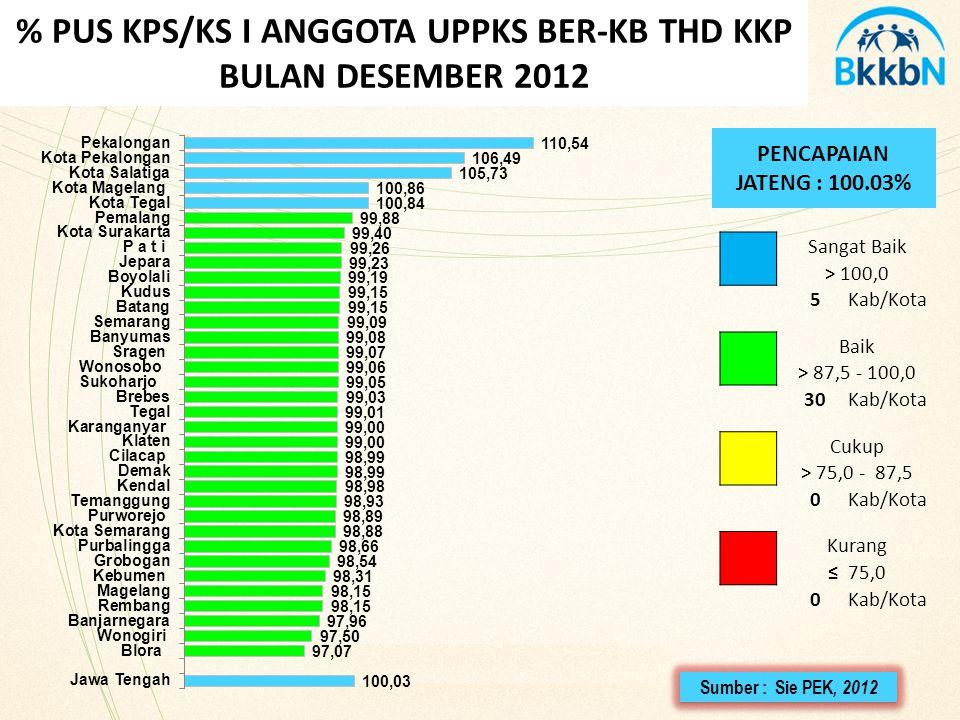 % PUS KPS/KS I ANGGOTA UPPKS BER-KB THD KKP BULAN DESEMBER 2012