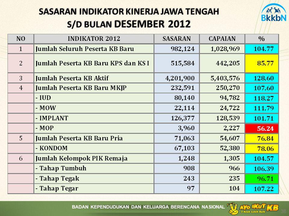 SASARAN INDIKATOR KINERJA JAWA TENGAH S/D BULAN DESEMBER 2012