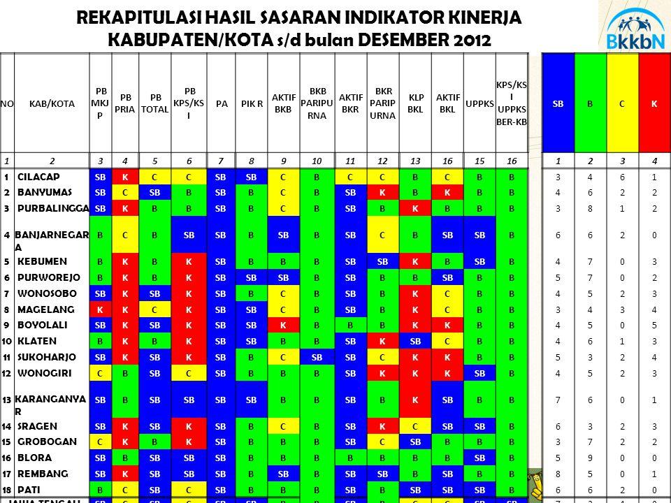 REKAPITULASI HASIL SASARAN INDIKATOR KINERJA KABUPATEN/KOTA s/d bulan DESEMBER 2012