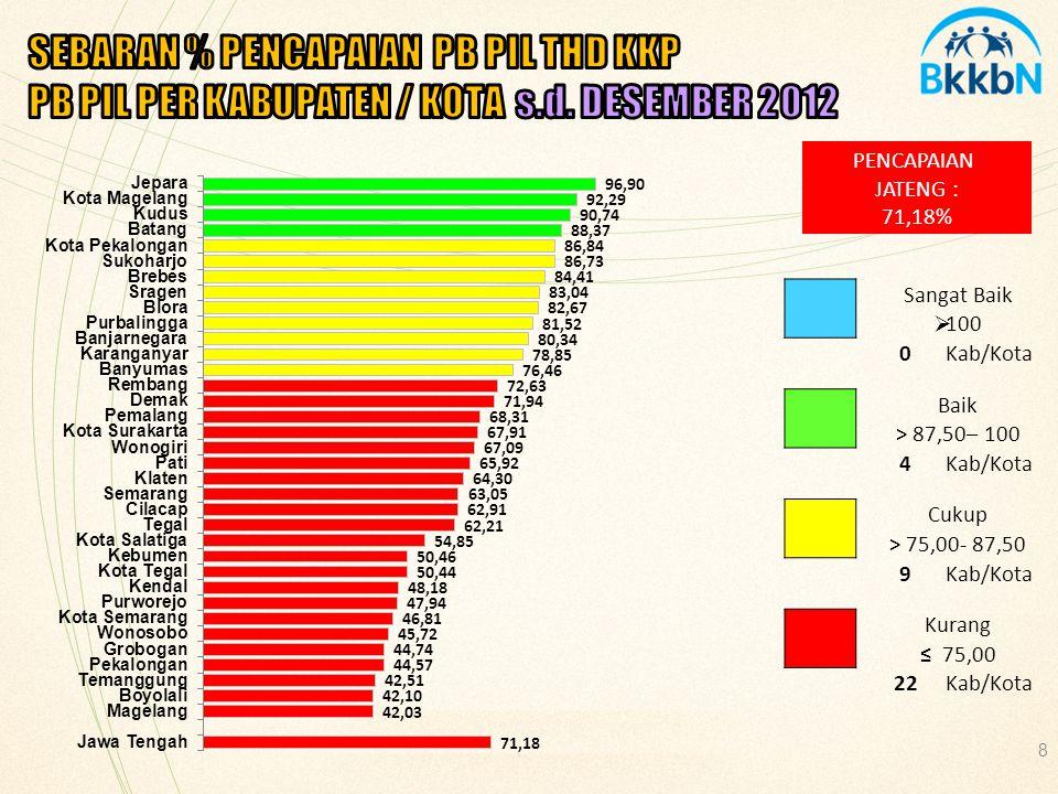 SEBARAN % PENCAPAIAN PB PIL THD KKP