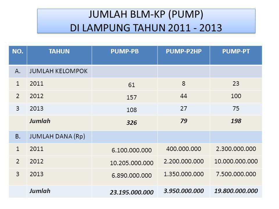 JUMLAH BLM-KP (PUMP) DI LAMPUNG TAHUN 2011 - 2013
