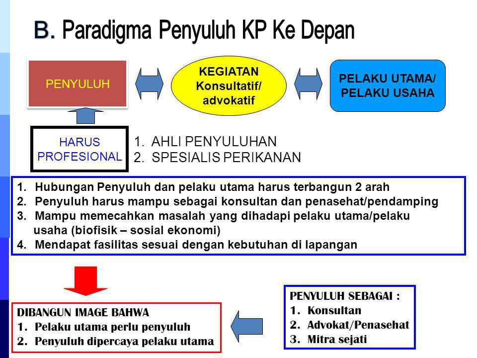 Paradigma Penyuluh KP Ke Depan
