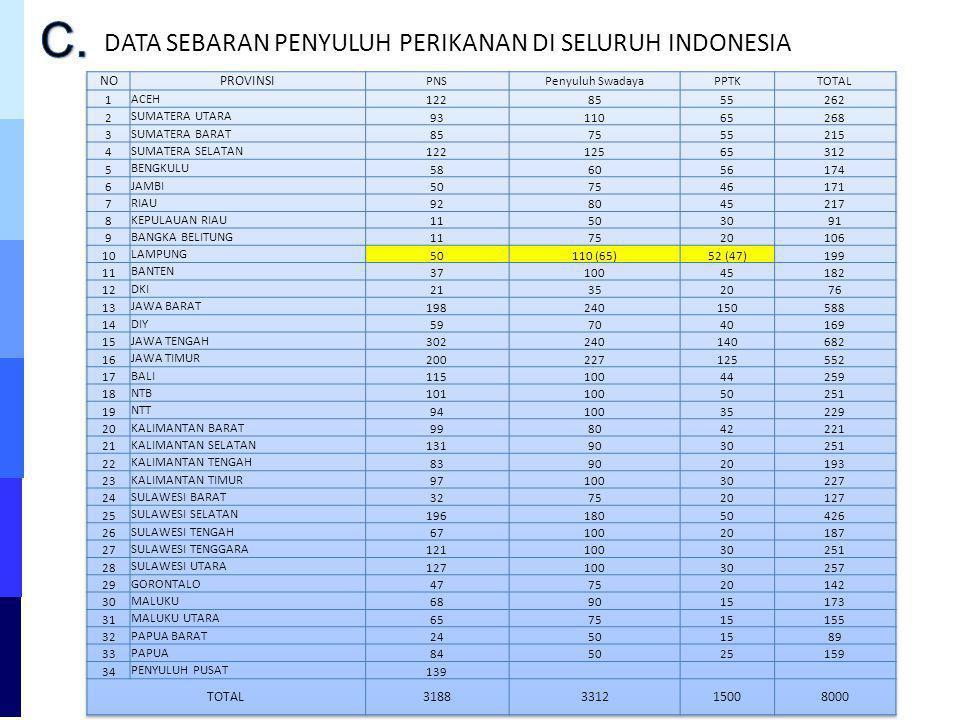 C. DATA SEBARAN PENYULUH PERIKANAN DI SELURUH INDONESIA NO PROVINSI