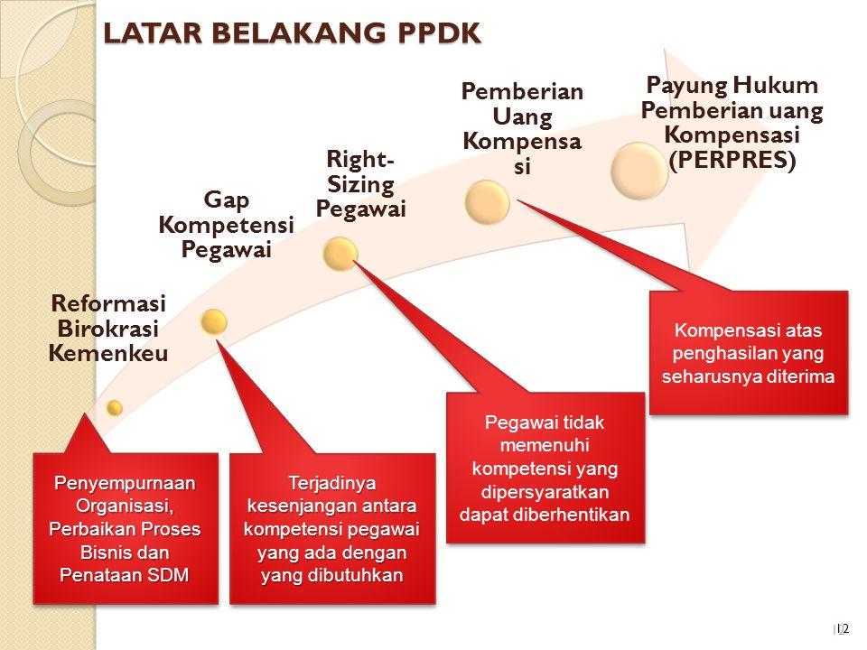 LATAR BELAKANG PPDK Payung Hukum Pemberian uang Kompensasi (PERPRES)