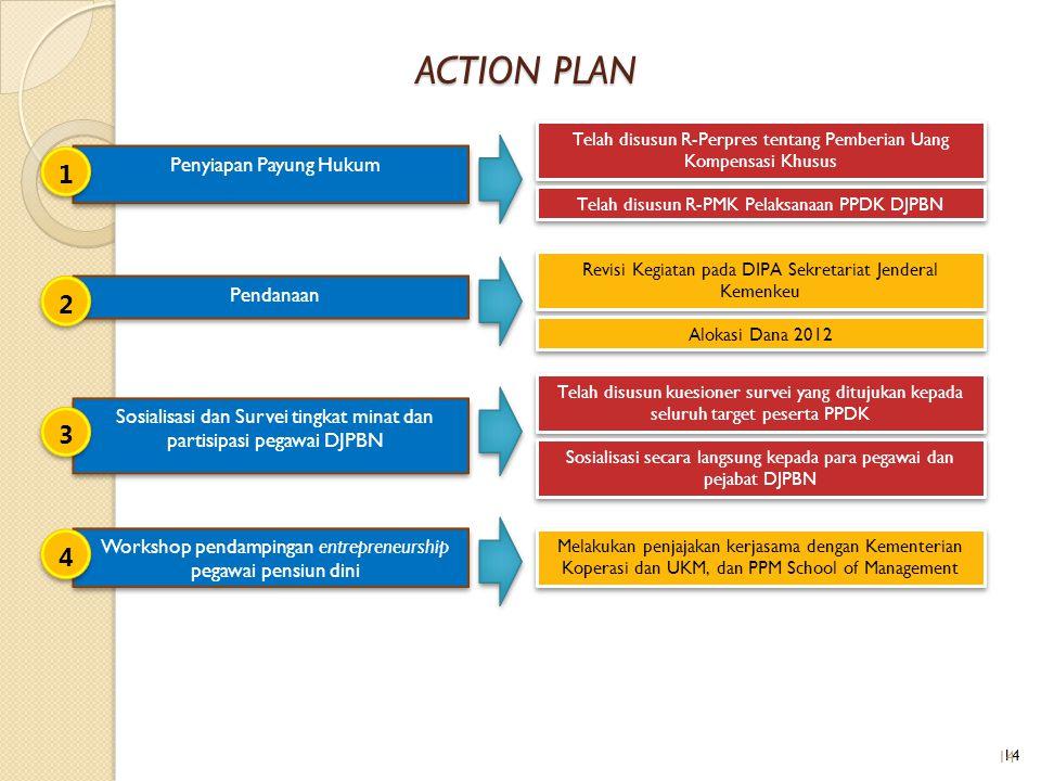 ACTION PLAN 1 2 3 4 Penyiapan Payung Hukum Pendanaan