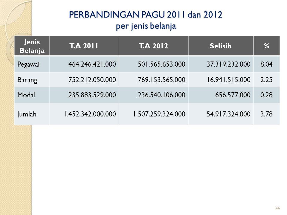 PERBANDINGAN PAGU 2011 dan 2012 per jenis belanja