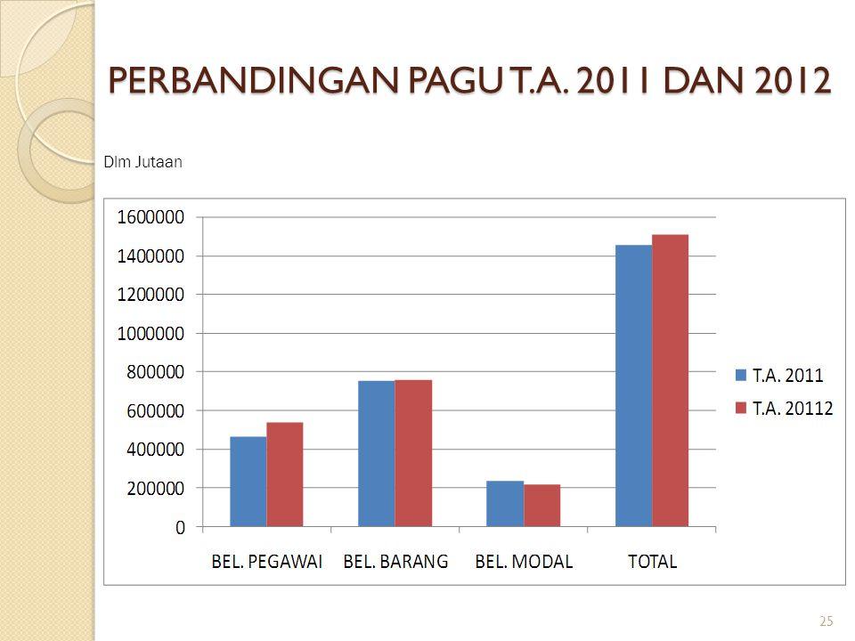 PERBANDINGAN PAGU T.A. 2011 DAN 2012