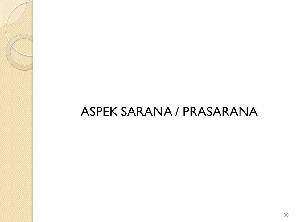 ASPEK SARANA / PRASARANA