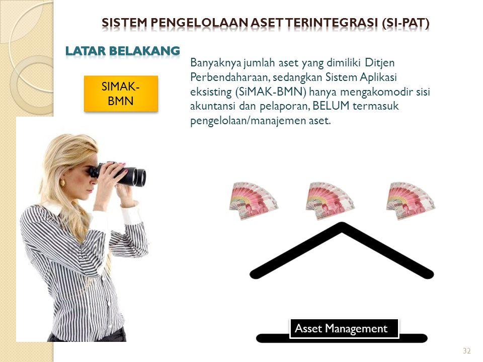 SISTEM PENGELOLAAN ASET TERINTEGRASI (sI-PAT)