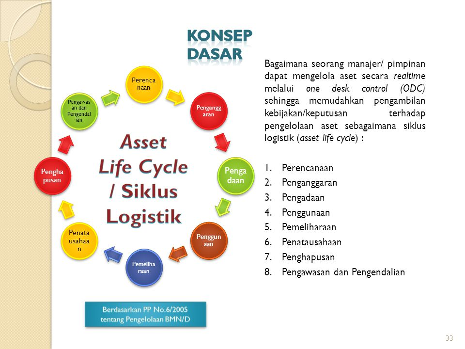 Life Cycle / Siklus Logistik