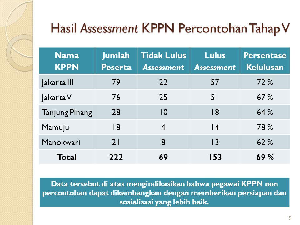 Hasil Assessment KPPN Percontohan Tahap V