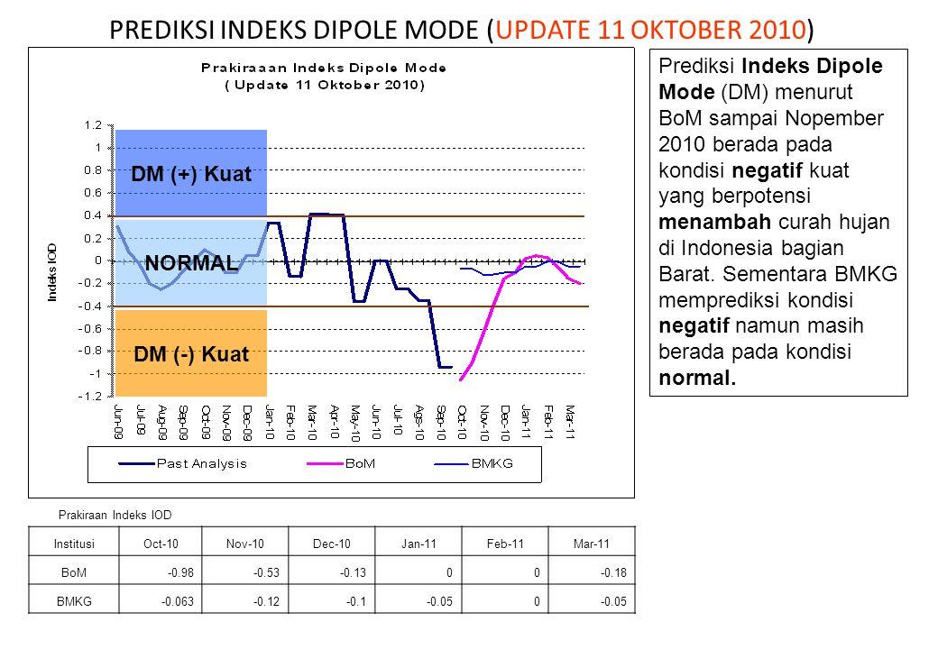PREDIKSI INDEKS DIPOLE MODE (UPDATE 11 OKTOBER 2010)